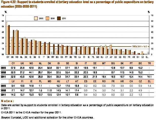 Anteil der Ausbildungsbeiträge an den Öffentlichen Ausgaben für die Tertiärbildung. Quelle:  [2]